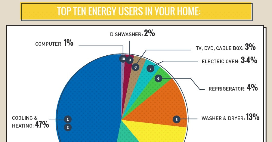Home appliances energy usage