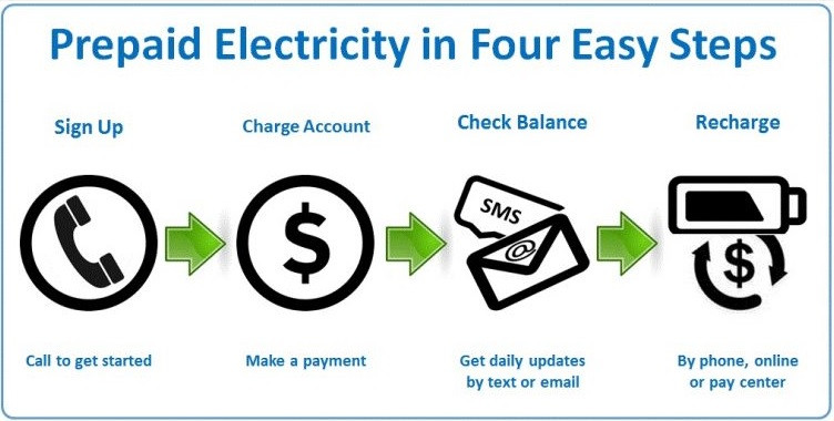 image of steps how to get prepaid electricity