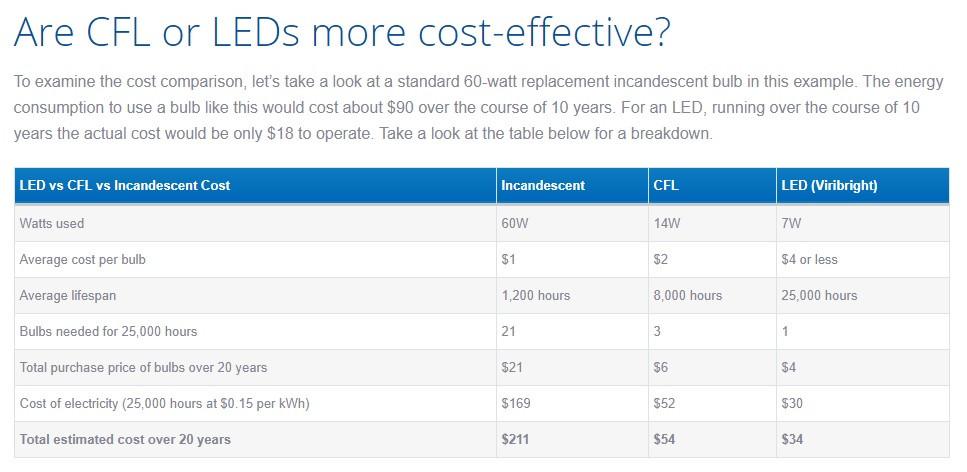Imagen de la vida y costo de los focos LED