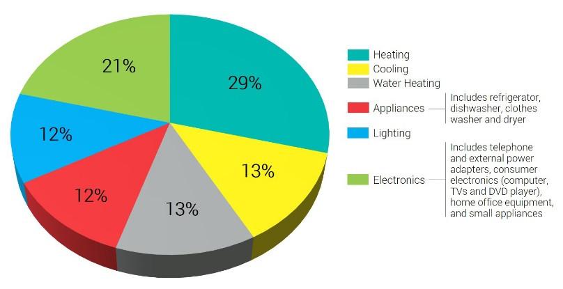 Uso de la energía en el hogar