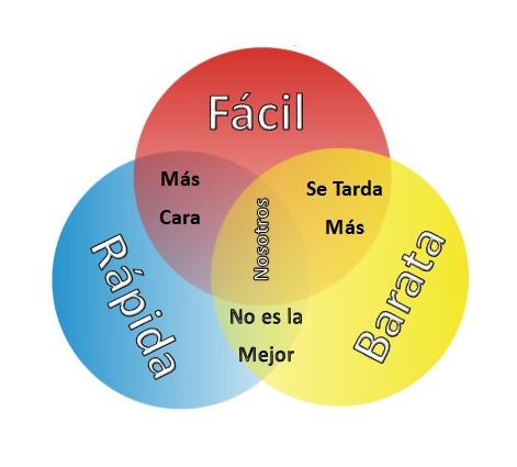 Imagen de 3 círculos fácil rápida barata