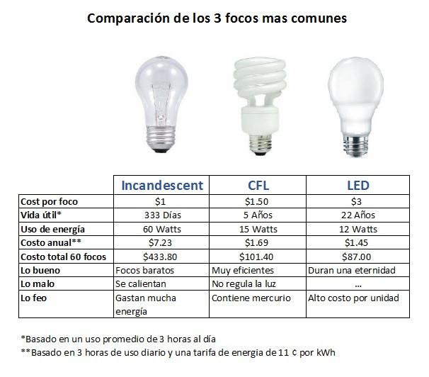LEDs ayudan a ahorrar