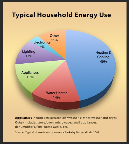 How we use our energy at home
