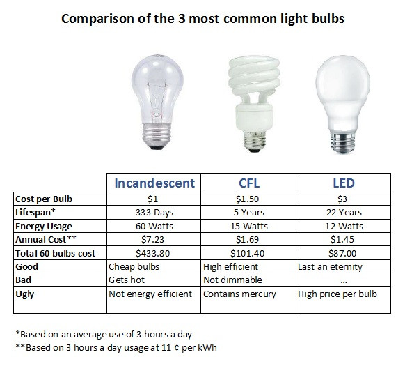 Comparison of the 3 most common light bulbs