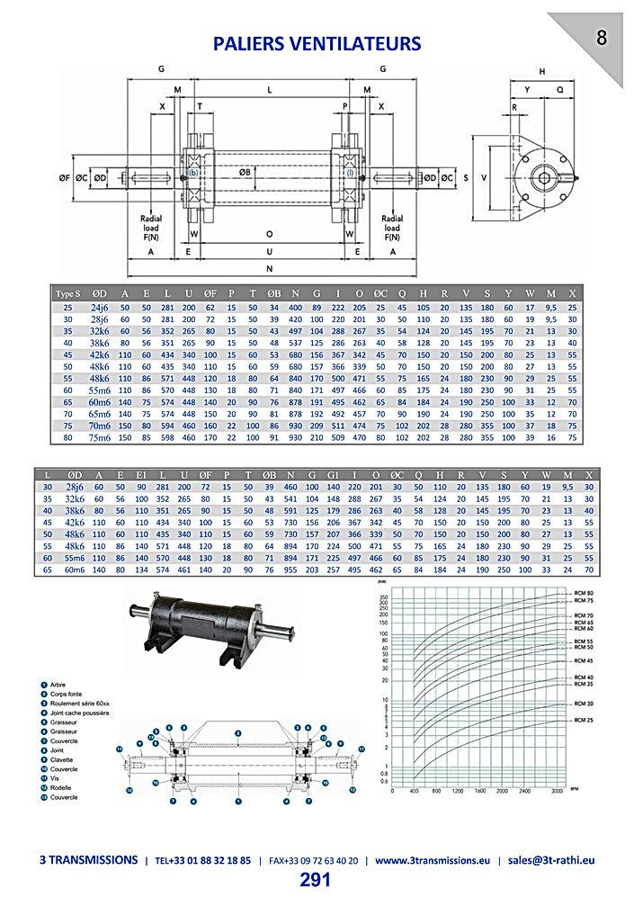 Paliers ventilateurs | 3 Transmissions
