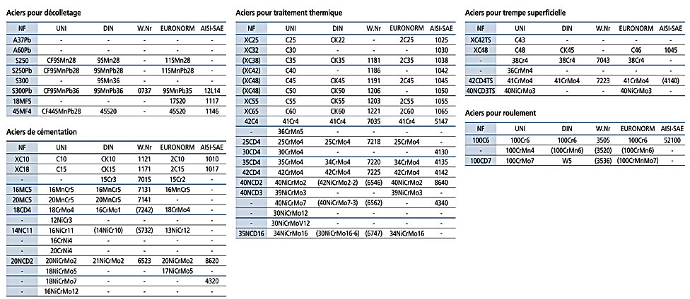 tableau des principales normes acier
