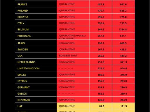 Quarantine regulations by destination for UK travellers - 11th Nov 20