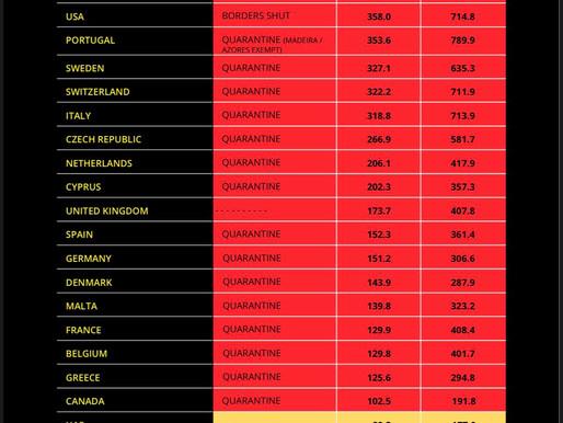 Quarantine regulations by destination for UK travellers - 28th Nov 20