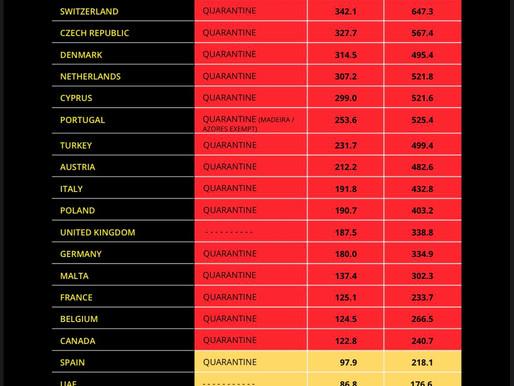 Quarantine regulations by destination for UK travellers - 13th Dec 20