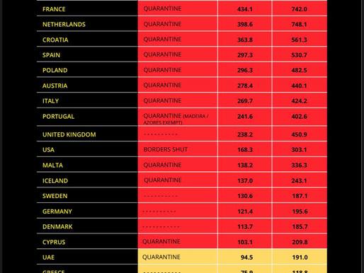 Quarantine regulations by destination for UK travellers - 31st Oct 20