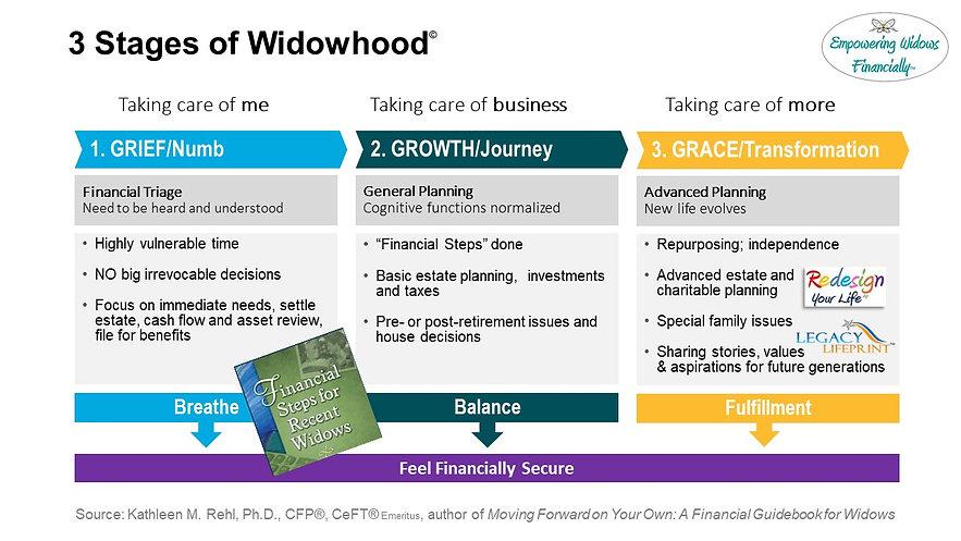 3 stages of widowhood  2021.02.jpg