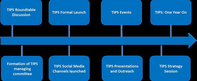 TIPS timeline.png