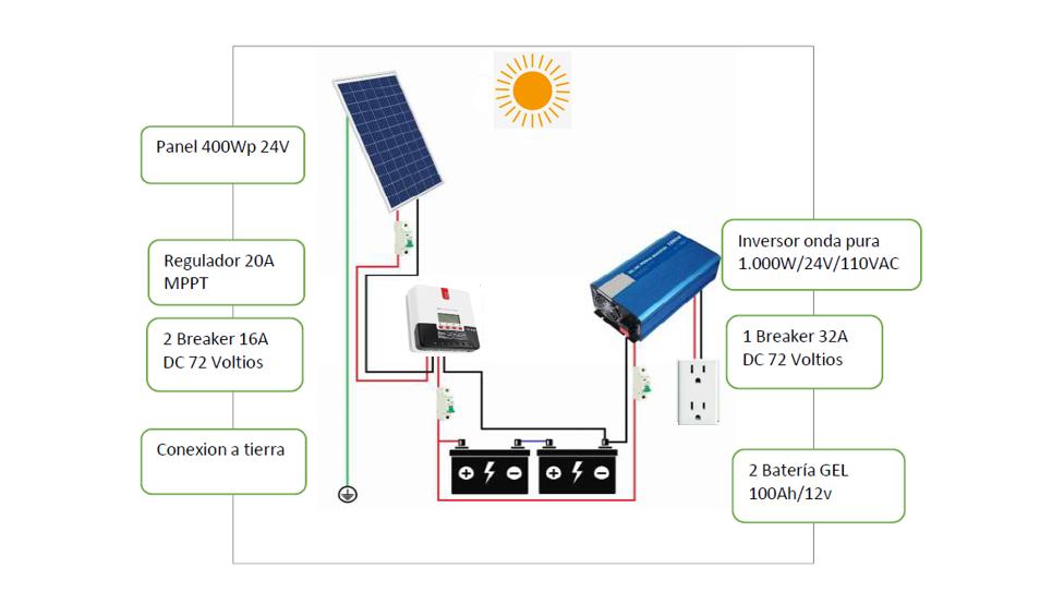 Kit Sistema de Energía PV Autónomo 400Wp