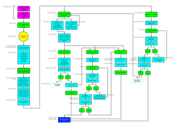 NORACARE_USER FLOW_V1-3.jpg