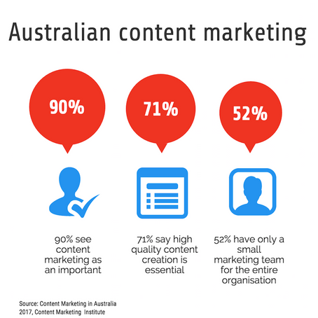 Content marketing in Australia: where are we at?