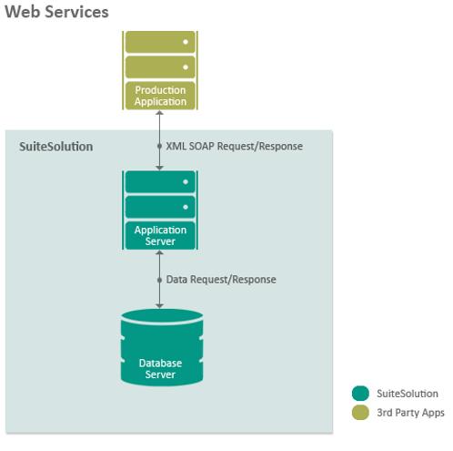 Web Service Flow.png