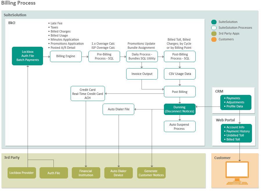 Billing Process.png