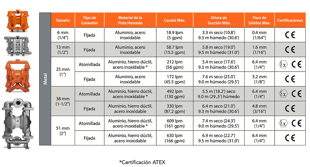 Especificaciones técnicas de la serie Pro-Flo