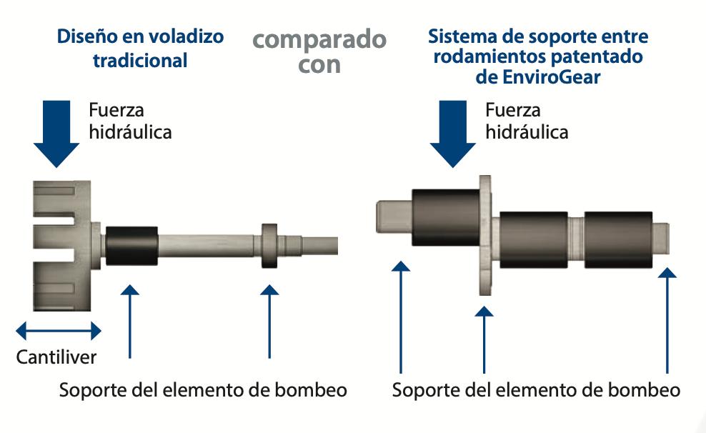 Sistema Bomba EnviroGear Serie E