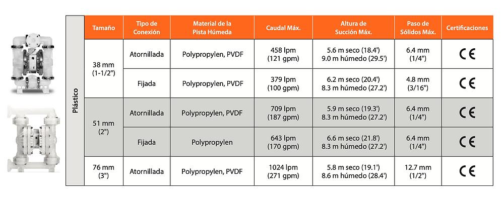 Especificaciones técnicas de la serie Pro-Flo SHIFT