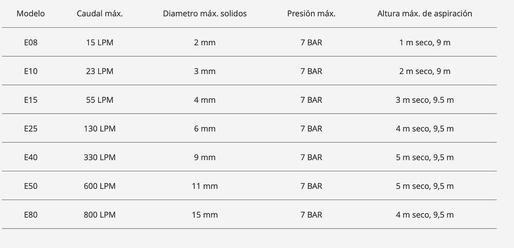 MODELOS DE BOMBAS DE DOBLE DIAFRAGMA ALMATEC