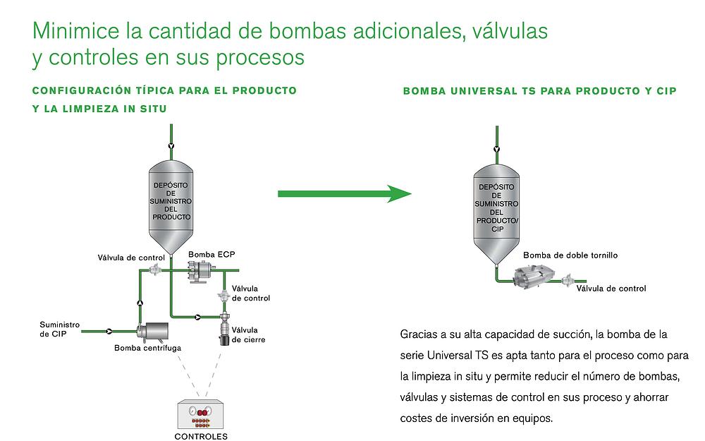 BOMBAS DE DOBLE TORNILLO ROTATIVAS VOLUMÉTRICAS POSITIVAS, BOCOFLUSA, WAUKESHA