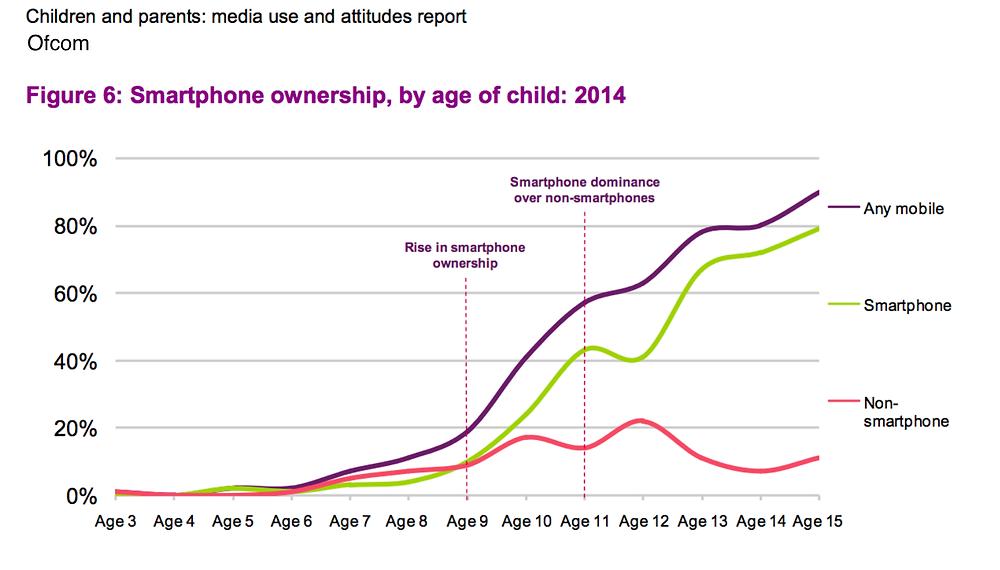 teen smartphone ownership chart uk 2014