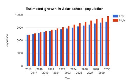 Adur-school-population-growth-estimate