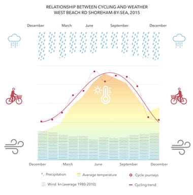 Cycling vs Weather