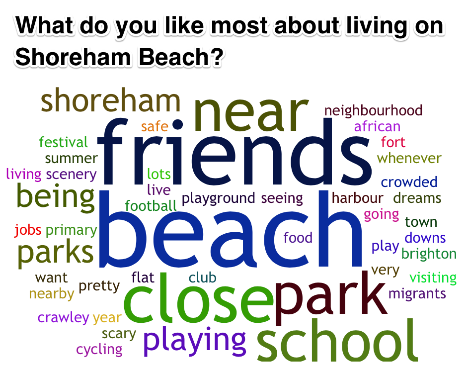 Young people shoreham survey results - likes