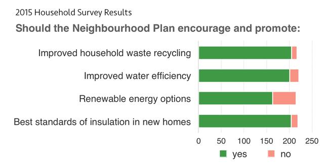 2015-survey-eco-measures