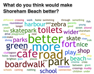 Young people shoreham survey - suggestions