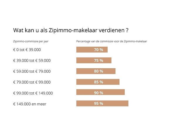 Omzetcijfer van Zipimmo-makelaar per jaa