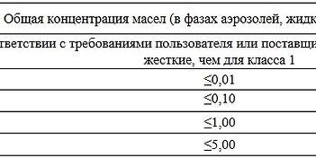 Классы загрязненности сжатого воздуха по ГОСТ 17433-80