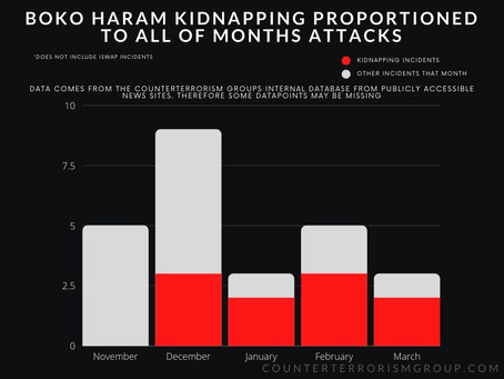 Threat Assessment: Increase and Change in Boko Haram Tactics