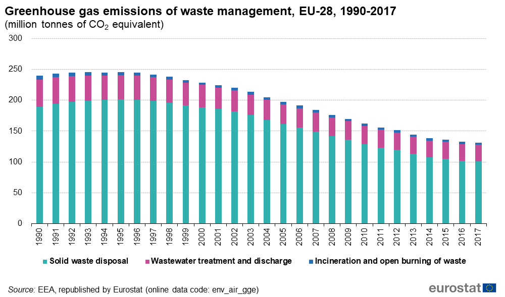 Graph showing the evolution of EU waste management greenhouse gas emissions from 1990-2017. Emissions measured include emissions by solid waste disposal, wastewater treatment and discharge, and incineration and open burning of waste. Data expressed in million of tonnes of CO2 equivalent.