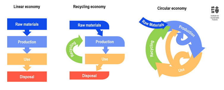 Graph depicting the different forms of waste management economies: linear economy, recycling economy and circular economy. Adapted by ISF from Netherlands Government-wide Programme for a Circular Economy