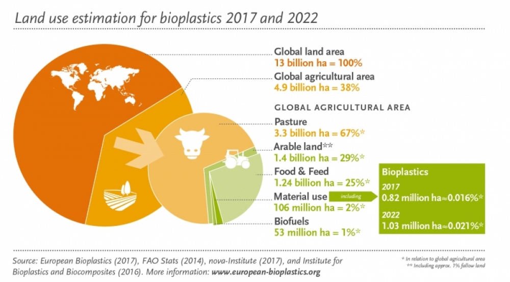 Pie chart showing the distribution of land. Agriculture is responsible for 38% of global land use. Bioplastics are responsible for 0.02% of global agricultural land use.