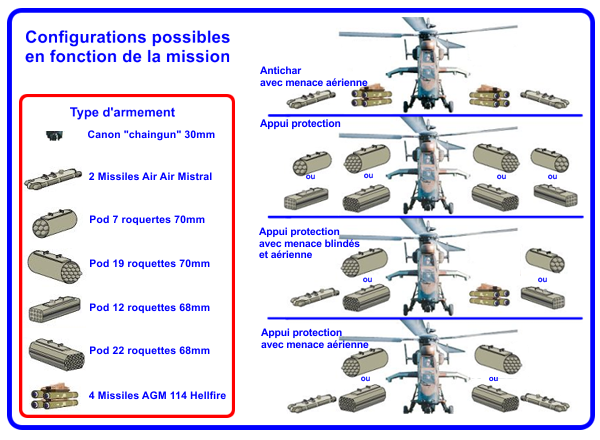 Configurations de l'armement en fonction de la mission.