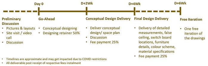 Design Timelines.png