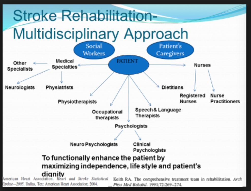 Multidisciplinary Approach to Stroke Rehabilitation