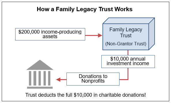 Family Legacy Trust.png