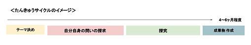 たんきゅうサイクル.jpg