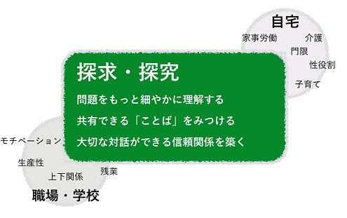 探求→究の図.001.jpg