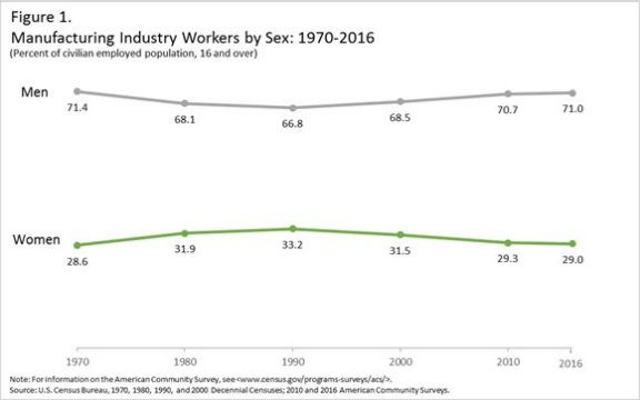 Manufacturing Industry Workers by Sex: 1970-2016 - U.S. Census Bureau