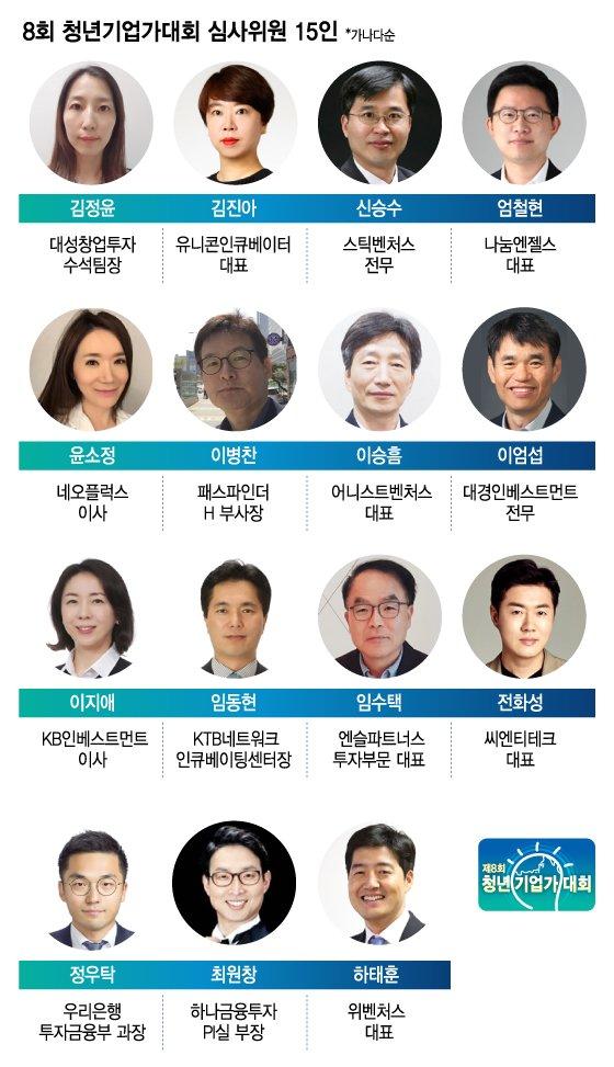 8회 청년기업가대회, '28.5억원' 투자 심사위원들은 누구