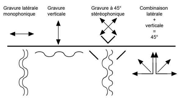 Gravure stéréophonique à 45°