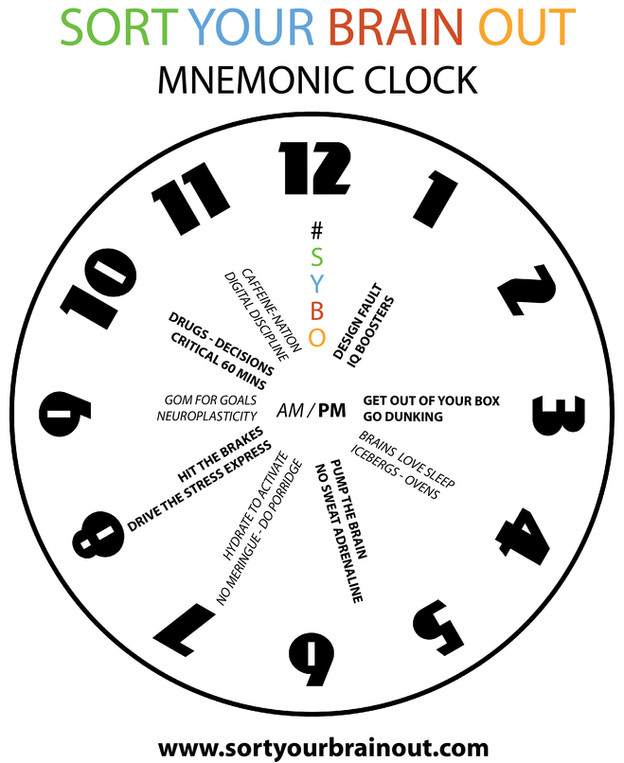 Sort Your Brain Out Clock Mnemonic