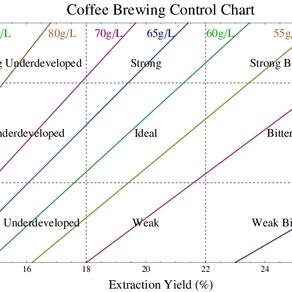 Essential Brewing Parameters