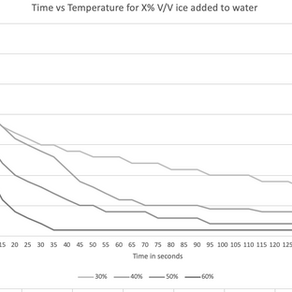 Flash-chilling: Optimal ice-to-water ratio in coffees